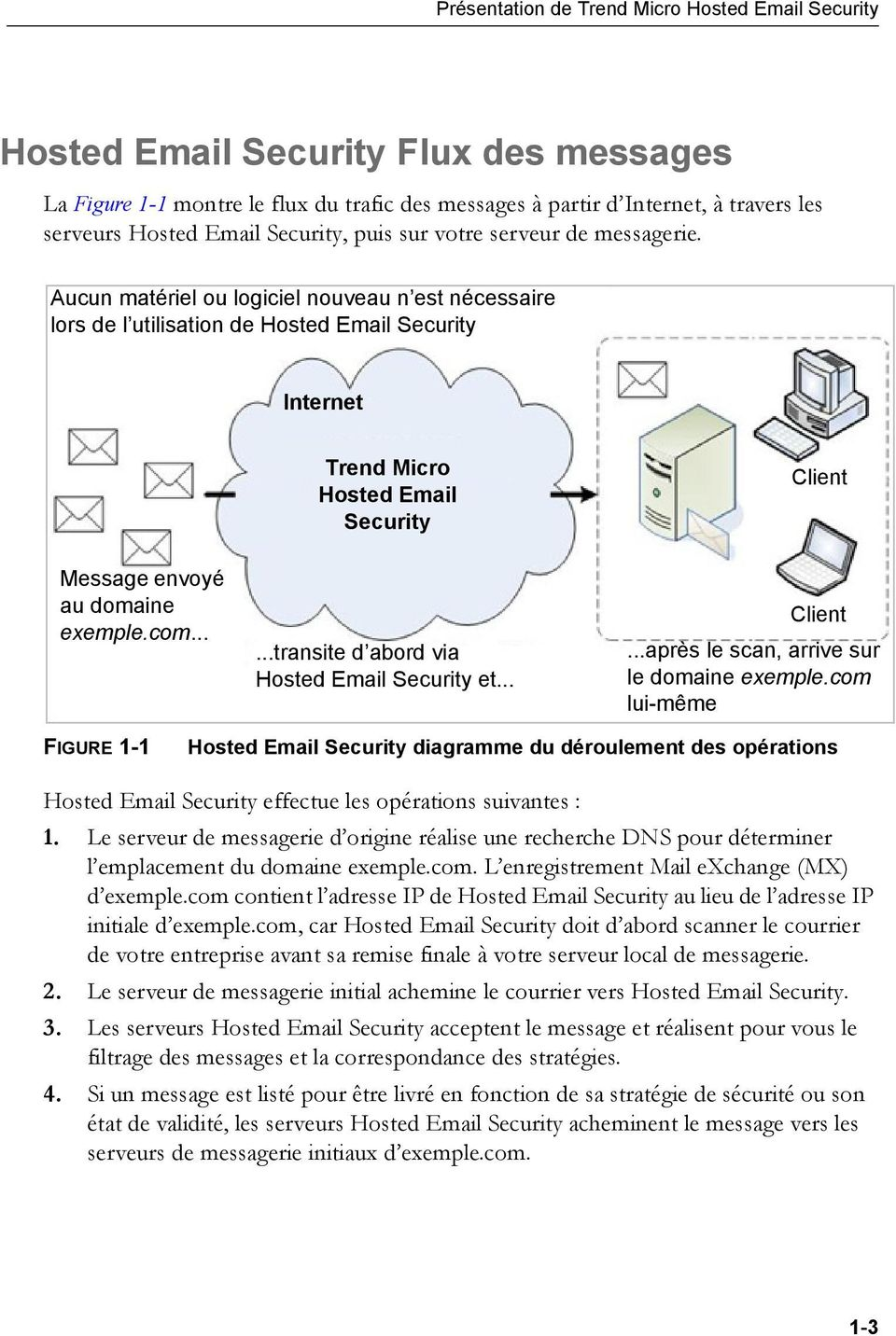 Aucun matériel ou logiciel nouveau n est nécessaire lors de l utilisation de Hosted Email Security Internet Trend Micro Hosted Email Security Client Message envoyé au domaine exemple.com.