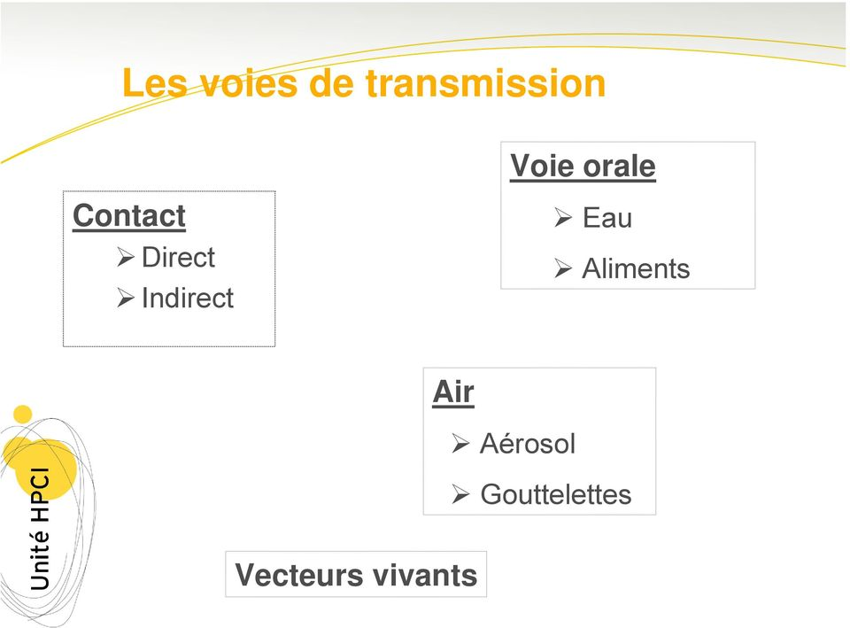 Indirect Eau Aliments Air