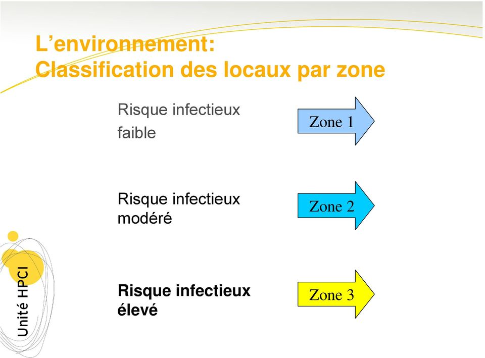 faible Zone 1 Risque infectieux