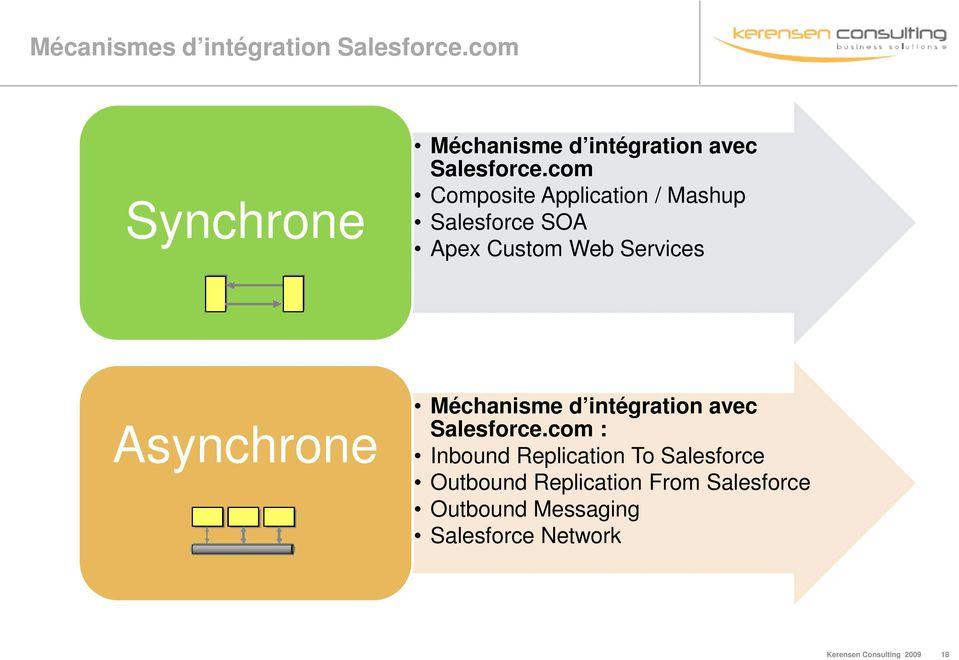 com Composite Application / Mashup Salesforce SOA Apex Custom Web Services Asynchrone
