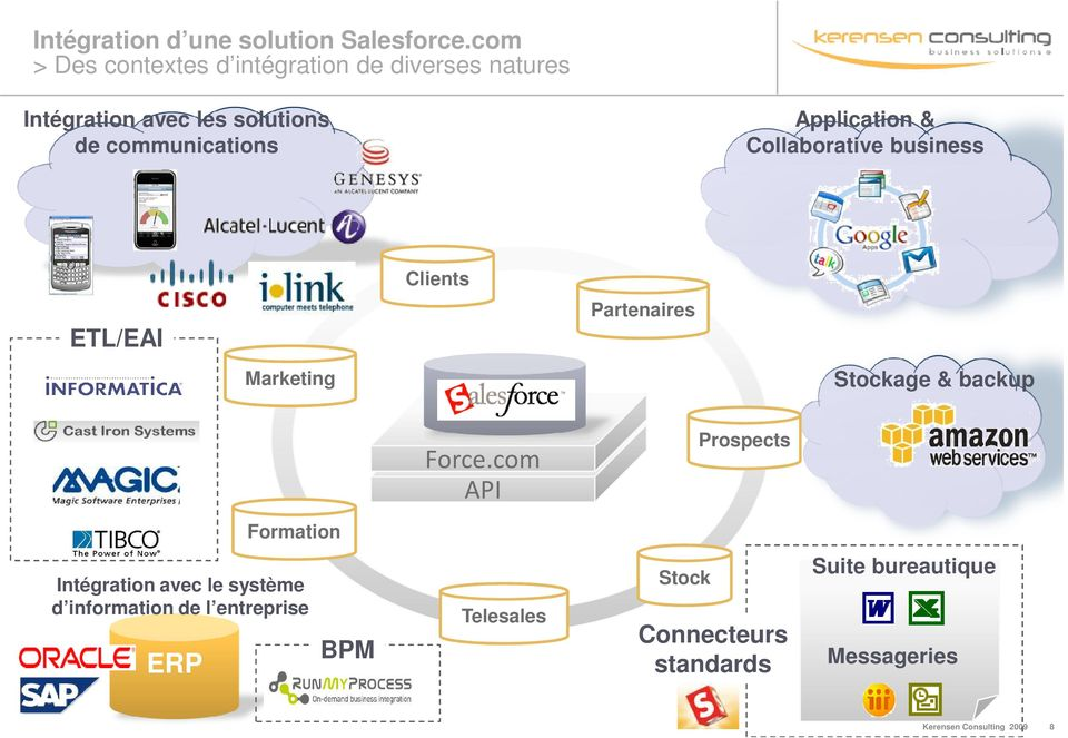 Application & Collaborative business Clients ETL/EAI Partenaires Marketing Stockage & backup Force.
