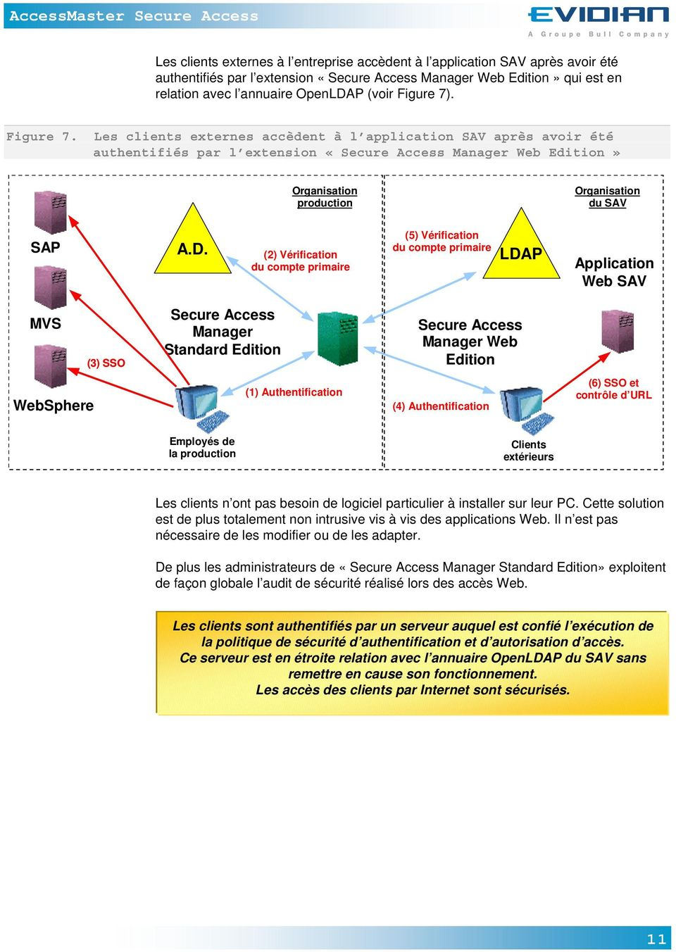 (2) Vérification du compte primaire (5) Vérification du compte primaire LDAP Application Web SAV MVS (3) SSO Secure Access Manager Standard Edition Secure Access Manager Web Edition WebSphere (1)