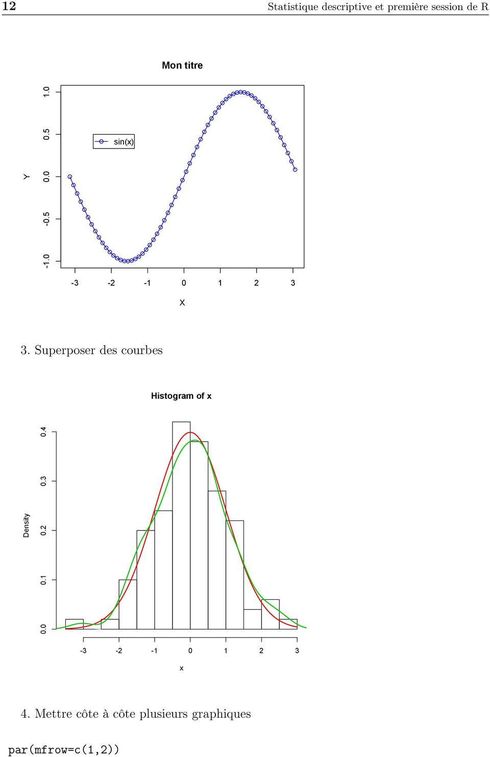 Superposer des courbes Histogram of x Density 0.0 0.1 0.2 0.3 0.