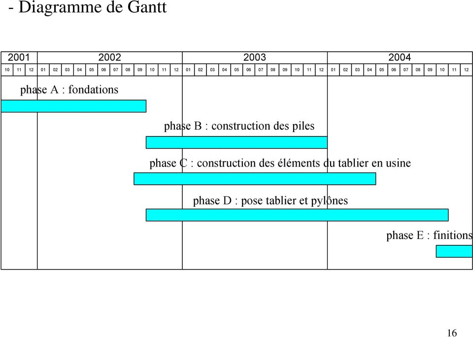 phase A : fondations phase B : construction des piles phase C : construction des