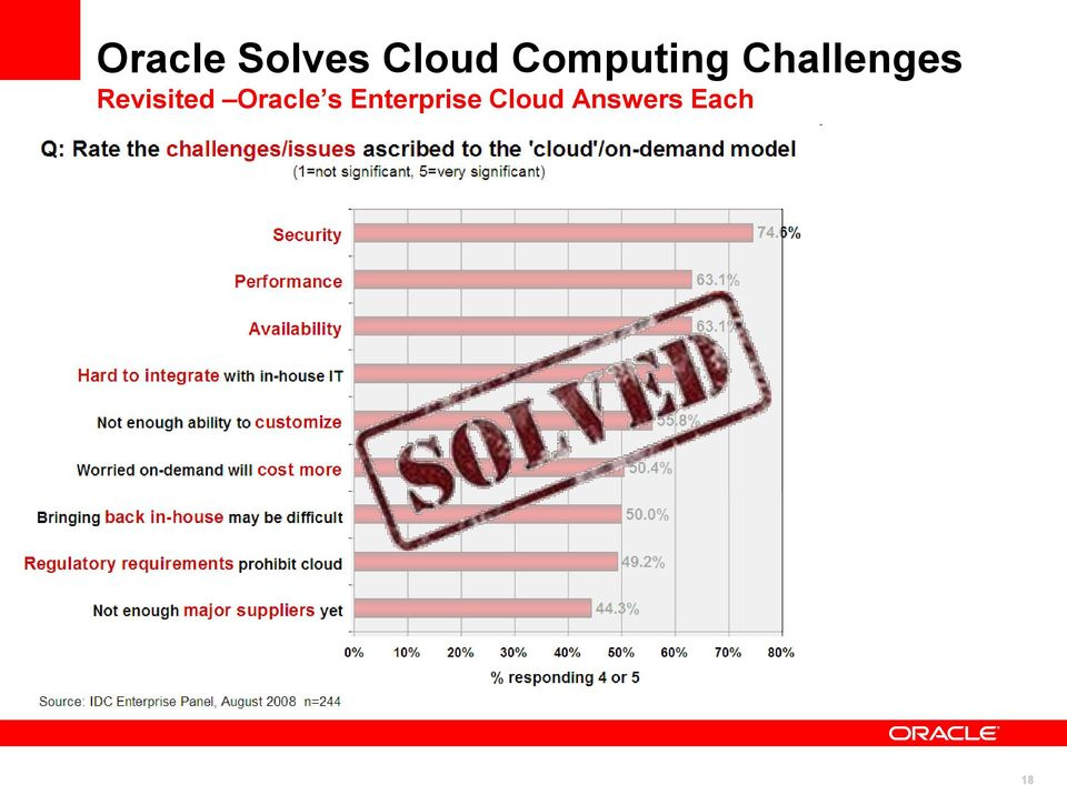 Revisited Oracle s