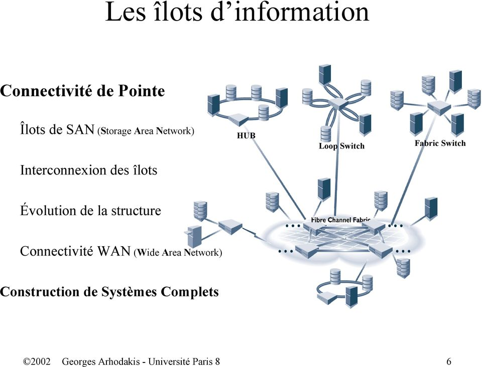 Évolution de la structure Connectivité WAN (Wide Area Network)