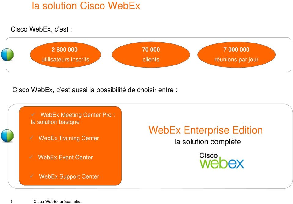 entre : WebEx Meeting Center Pro : la solution basique WebEx Training Center WebEx