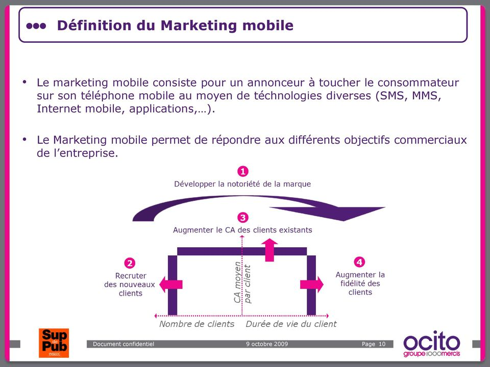 téchnologies diverses (SMS, MMS, Internet mobile, applications, ).