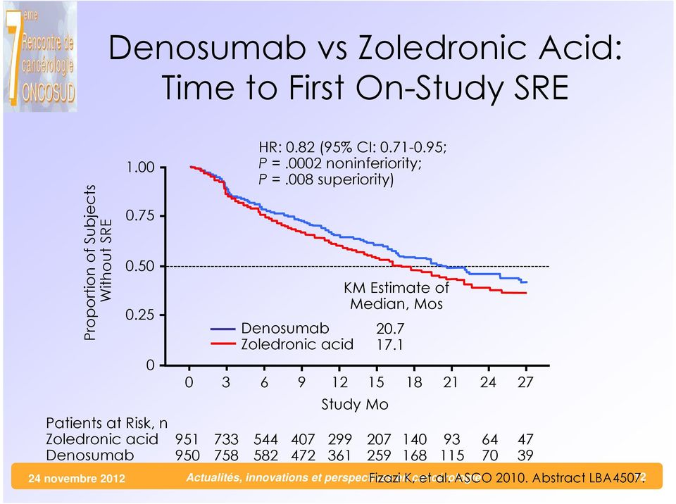 0002 noninferiority; P =.008 superiority) Denosumab Zoledronic acid 544 582 407 472 KM Estimate of Median, Mos Study Mo 299 361 20.