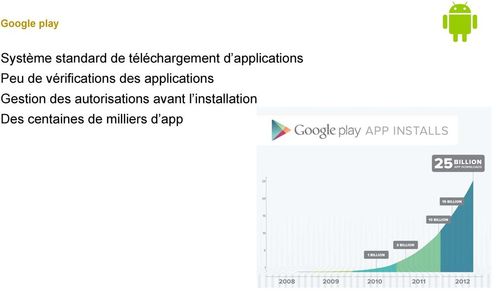 vérifications des applications Gestion des