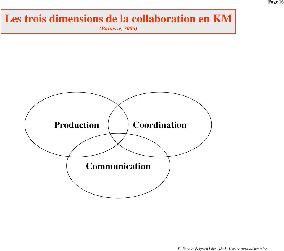 collaboration en KM