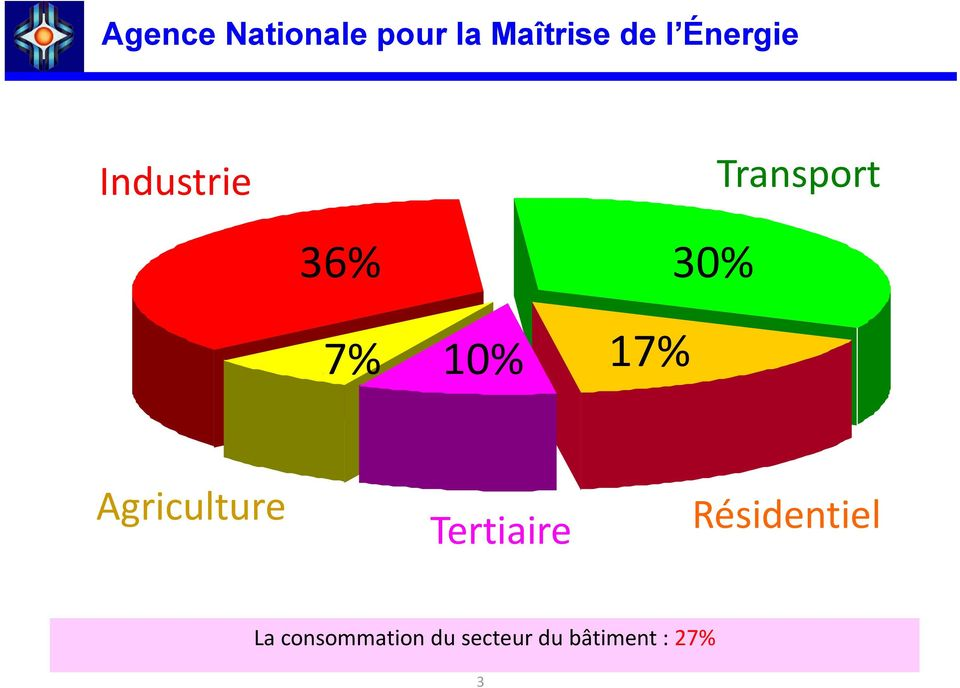I7% 10% I17% Agriculture Tertiaire