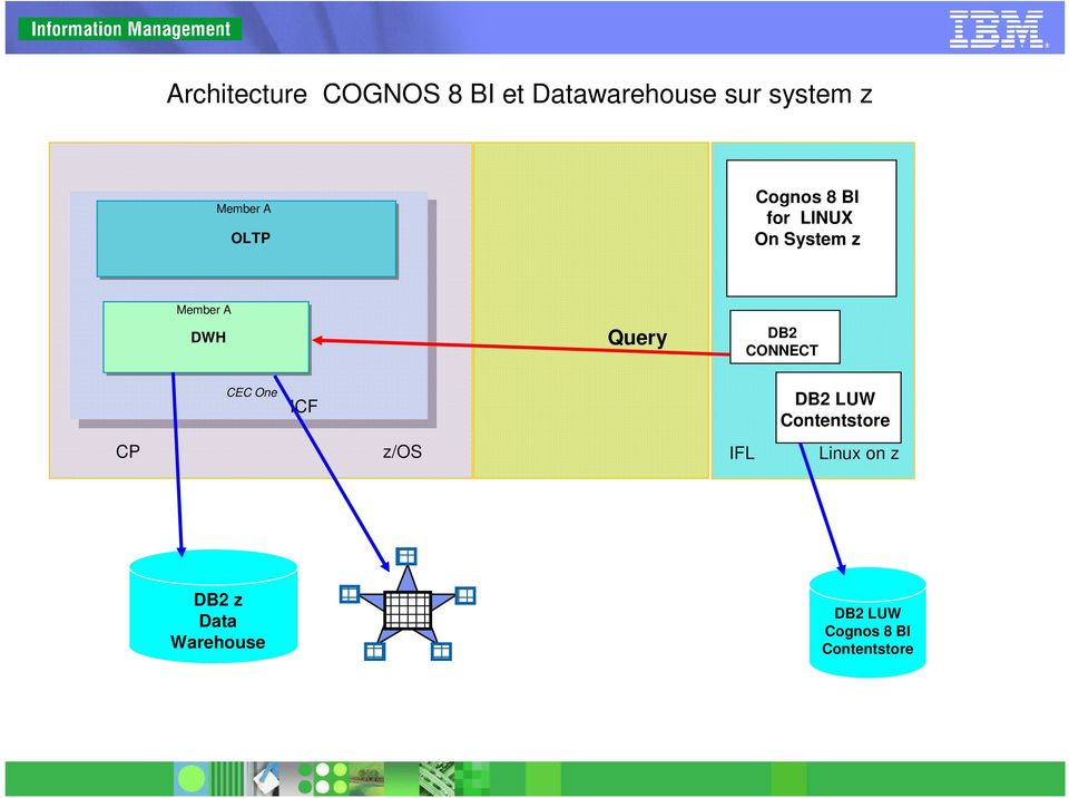 Query DB2 CONNECT CEC One ICF DB2 LUW Contentstore CP z/os