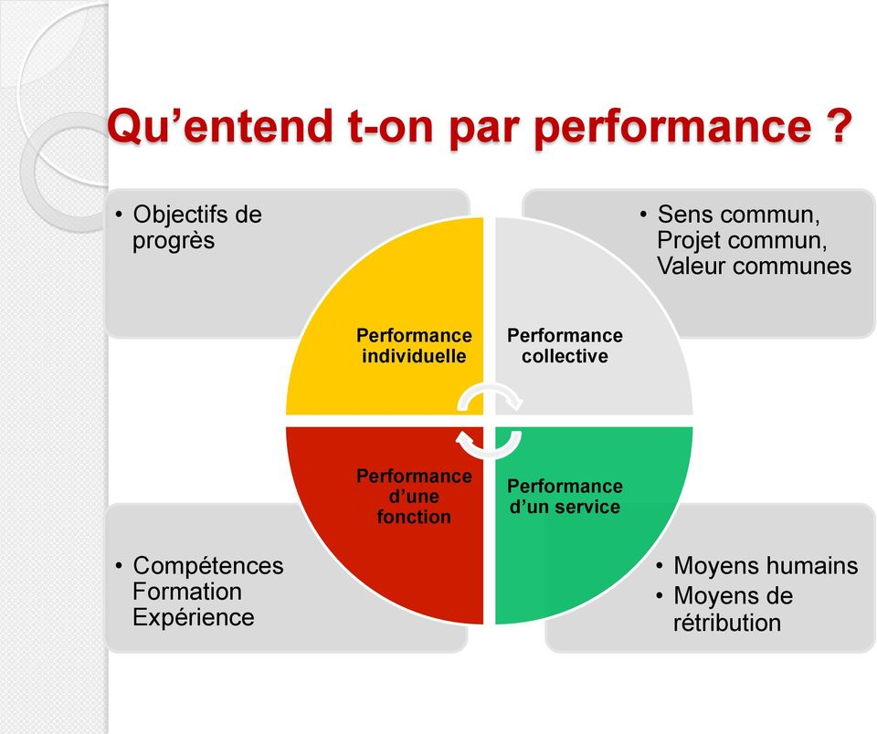 Performance individuelle Performance collective Performance d une