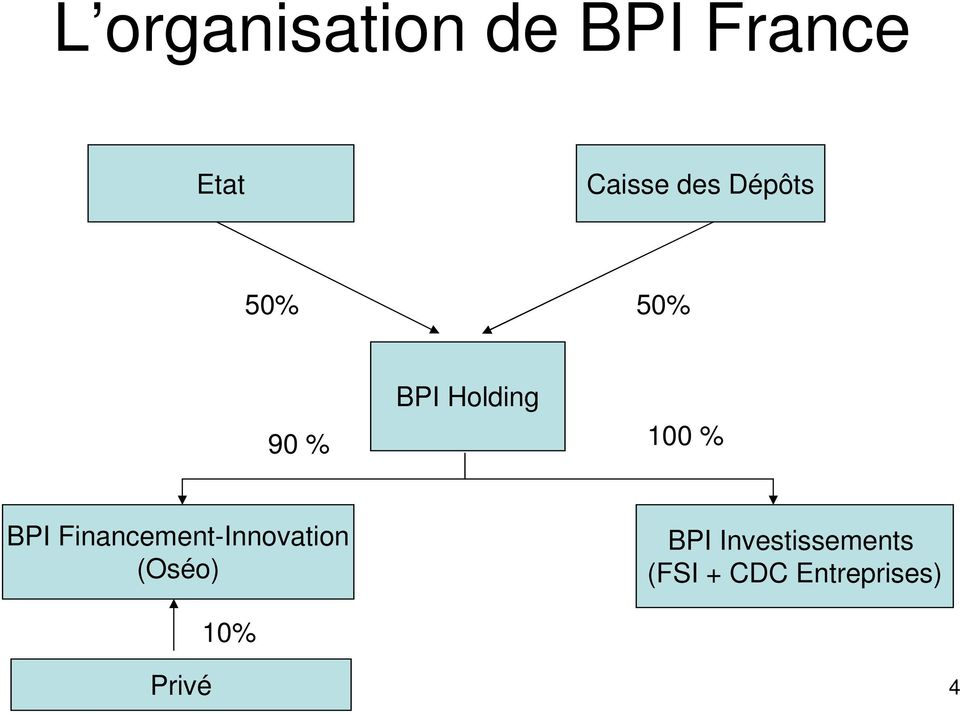BPI Financement-Innovation (Oséo) BPI