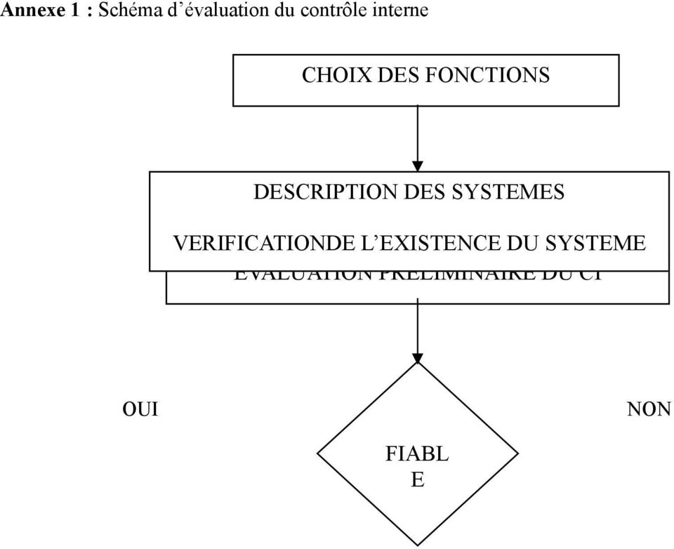 SYSTEMES VERIFICATIONDE L EXISTENCE DU
