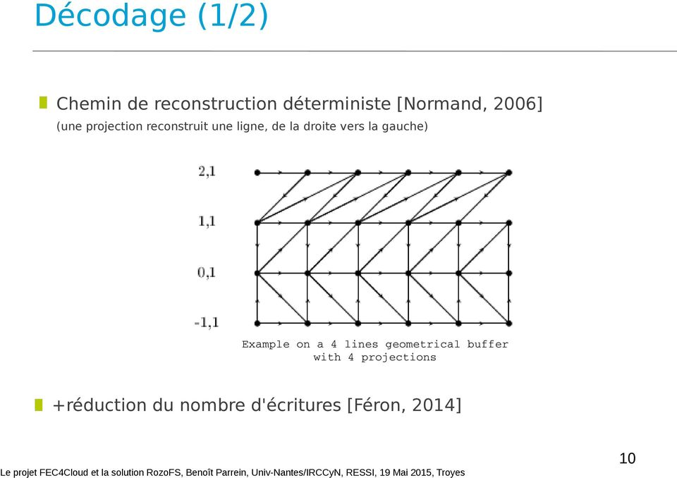 droite vers la gauche) Example on a 4 lines geometrical