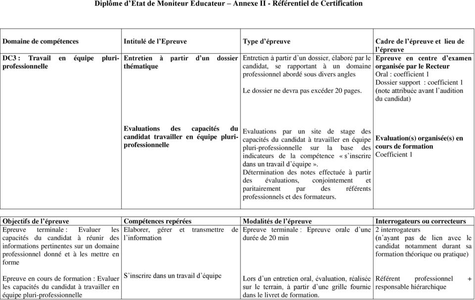 Recteur professionnel abordé sous divers angles Oral : coefficient 1 Dossier support : coefficient 1 Le dossier ne devra pas excéder 20 pages.