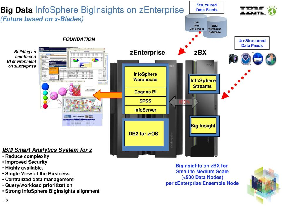 for z/os Big Insight IBM Smart Analytics System for z Reduce complexity Improved Security Highly available, Single View of the Business Centralized data