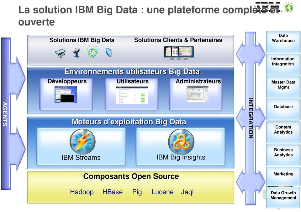 Administrateurs IBM Big Insights IBM Streams HBase Pig Lucene Database Content Analytics Business Analytics