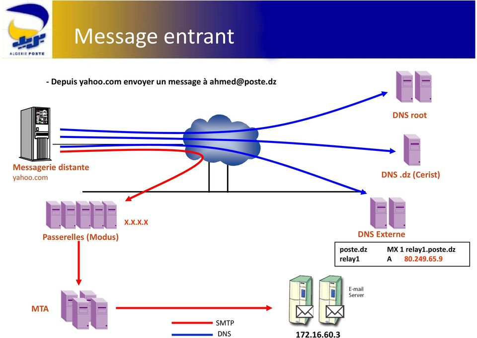 dz DNS root Messagerie distante yahoo.com DNS.