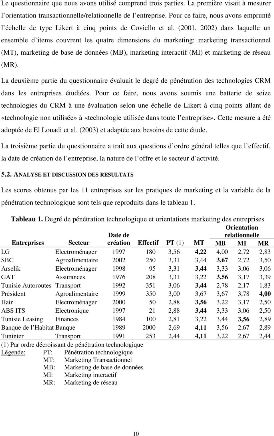 (2001, 2002) dans laquelle un ensemble d items couvrent les quatre dimensions du marketing: marketing transactionnel (MT), marketing de base de données (MB), marketing interactif (MI) et marketing de