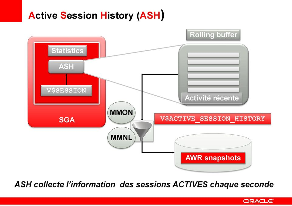 récente V$ACTIVE_SESSION_HISTORY AWR snapshots ASH