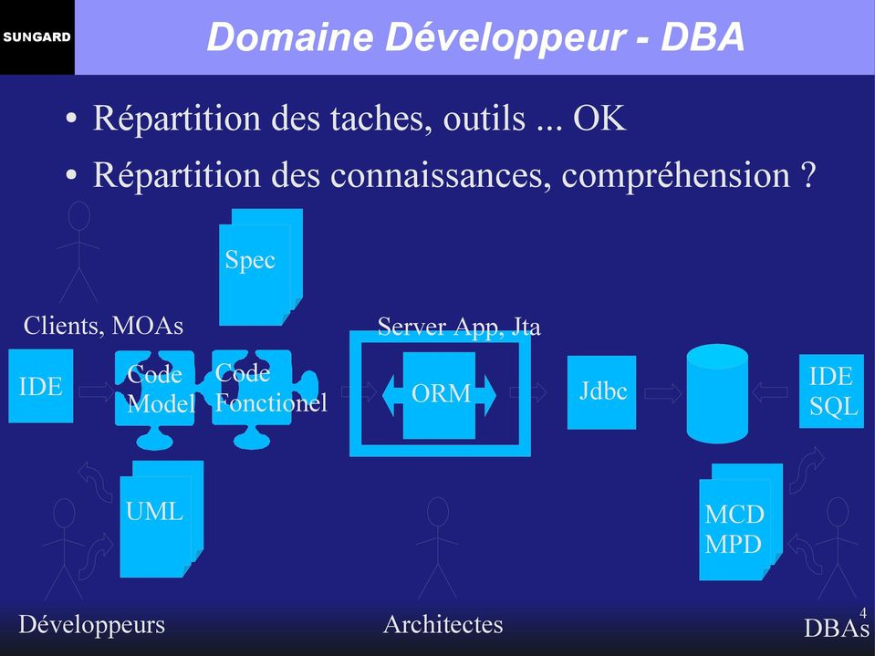 Spec UML Clients, MOAs IDE Code Code Model Fonctionel