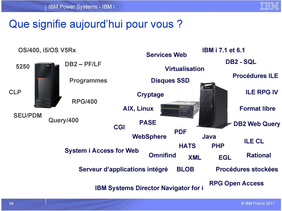 RPG/400 AIX, Linux Query/400 PASE CGI PDF WebSphere Java System i Access for Web Omnifind HATS PHP XML EGL ILE
