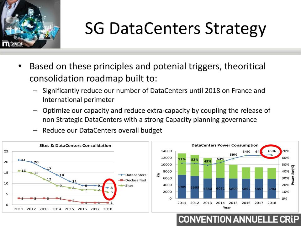 DataCenters overall budget Sites & DataCenters Consolidation DataCenters Power Consumption 25 20 15 10 5 0 21 20 16 15 17 14 12 11 9 9 9 8 8 7 7 6 3 3 3 3 2 1 1 1 2011 2012 2013 2014 2015 2016 2017