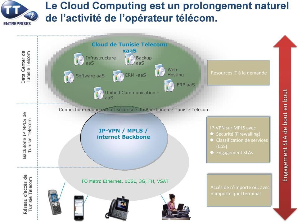 Engagement SLA de bout en bout Cloud de Tunisie Telecom: xaas InfrastructureaaS Software aas Backup aas CRM -aas Web Hosting Resources IT à la demande ERP aas