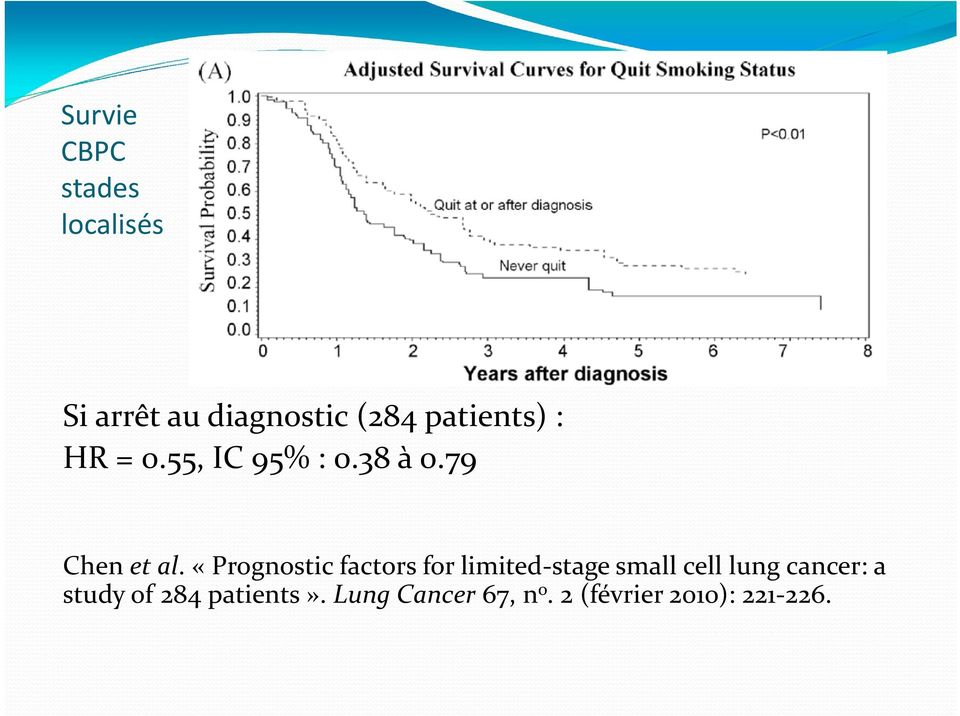 «Prognostic factors for limited stage small cell lung cancer:
