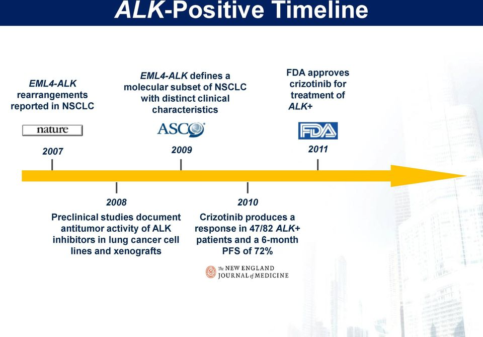 2009 2011 2008 2010 Preclinical studies document antitumor activity of ALK inhibitors in lung cancer