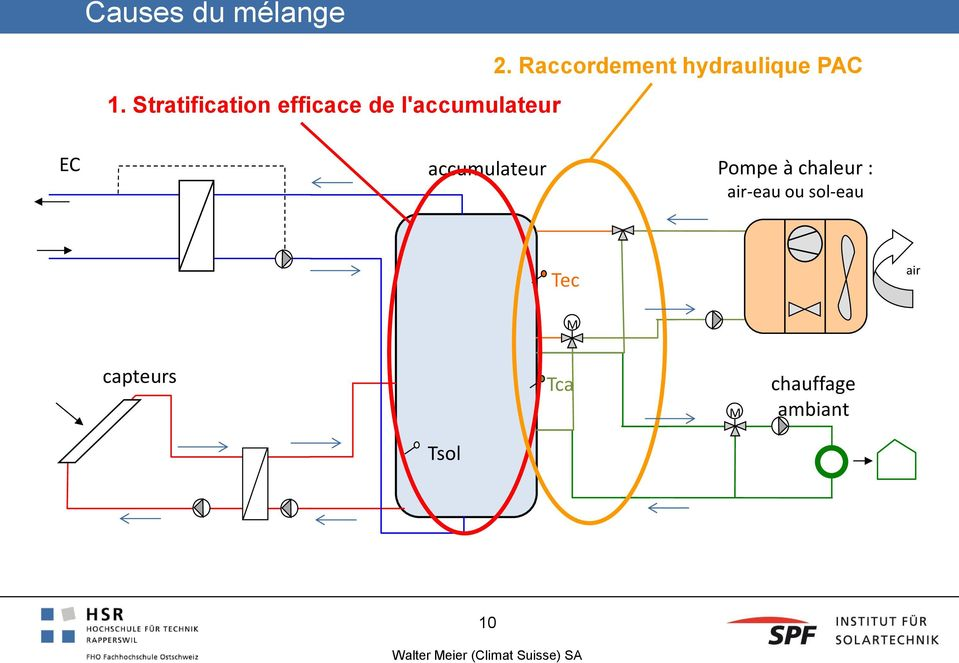 Stratification efficace de l'accumulateur EC