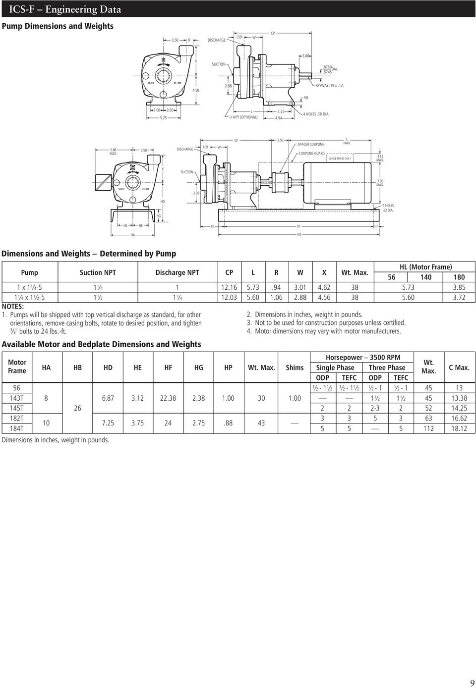 HE HE HL HF HP HA HB Dimensions and Weights Determined by Pump Pump Suction NPT Discharge NPT CP L R W X Wt. Max. HL (Motor Frame) 56 140 180 1 x 1¼-5 1¼ 1 12.16 5.73.94 3.01 4.62 38 5.73 3.