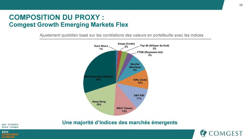 du Sud) 3% FTSE (Royaume-Uni) 3% MexDer (Mexique) 9% MSCI Emerging Markets 30% Nifty (Inde) 10% Hang