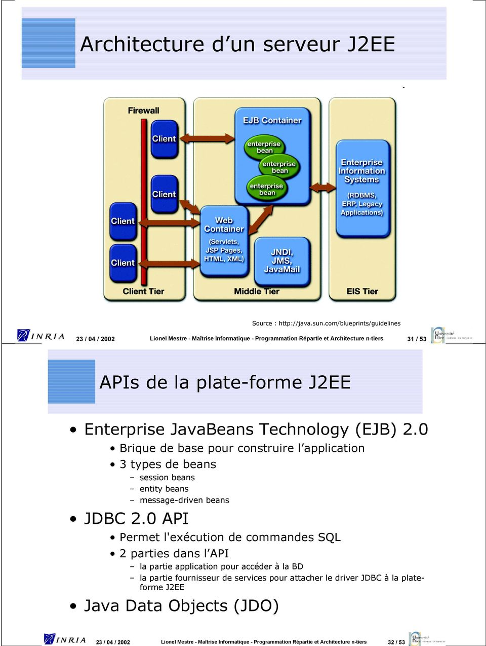 JavaBeans Technology (EJB) 2.0 Brique de base pour construire l application 3 types de beans session beans entity beans message-driven beans JDBC 2.