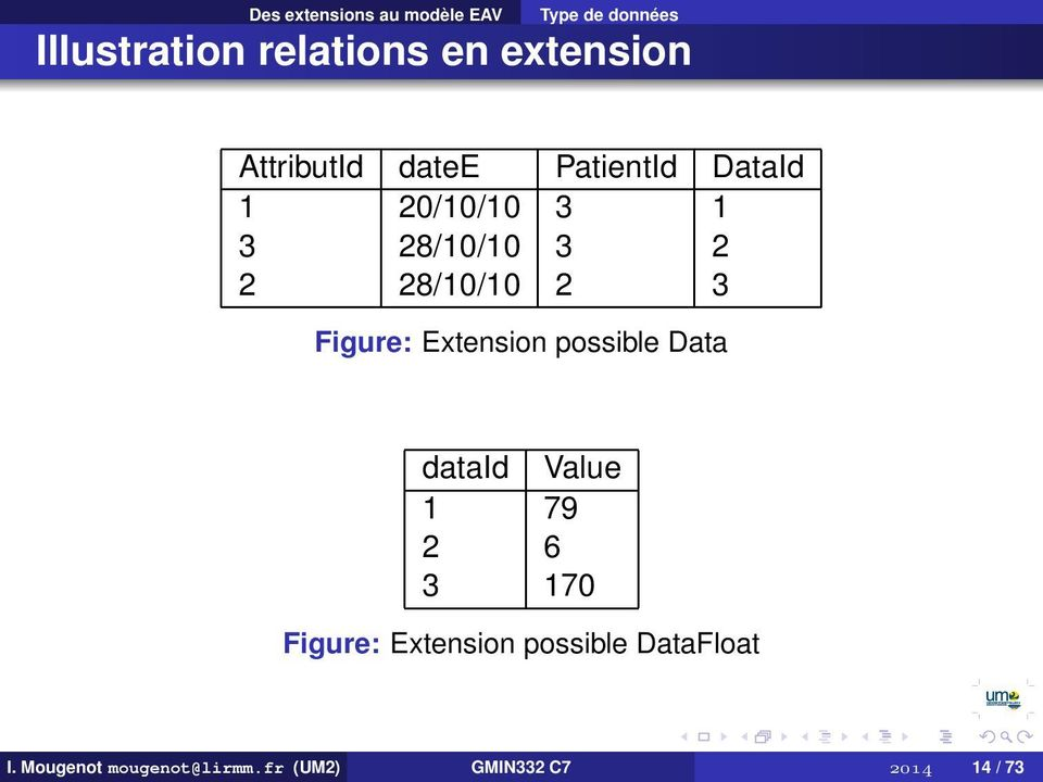 28/10/10 2 3 Figure: Extension possible Data dataid Value 1 79 2 6 3 170