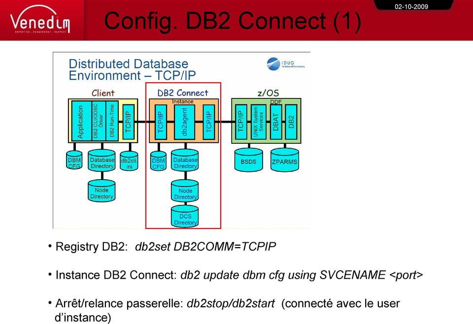DB2COMM=TCPIP Instance DB2 Connect: db2 update
