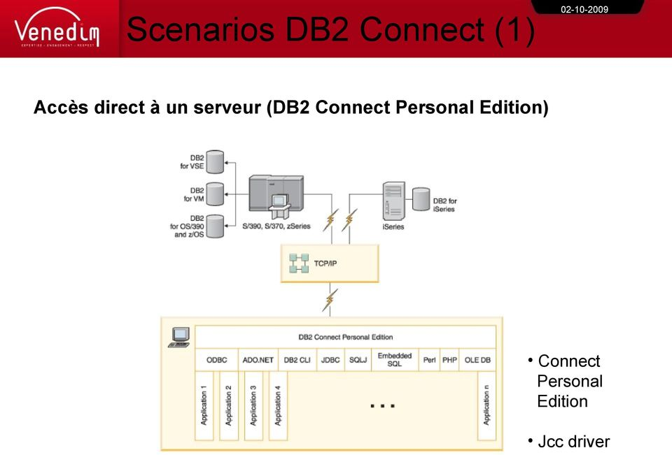 (DB2 Connect Personal