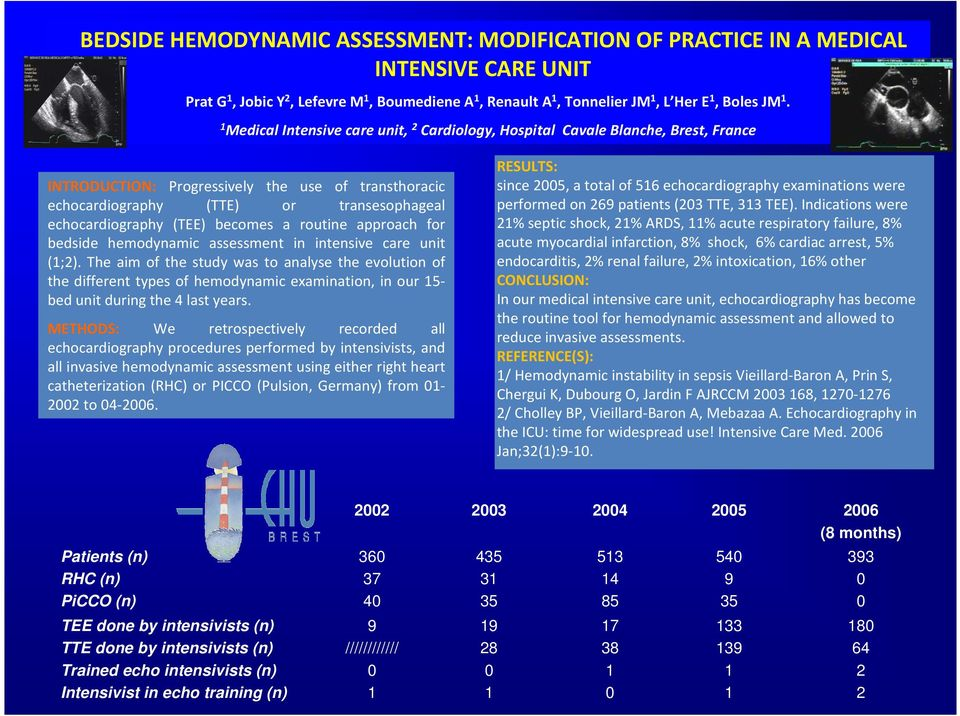 (TEE) becomes a routine approach for bedside hemodynamic assessment in intensive care unit (1;2).