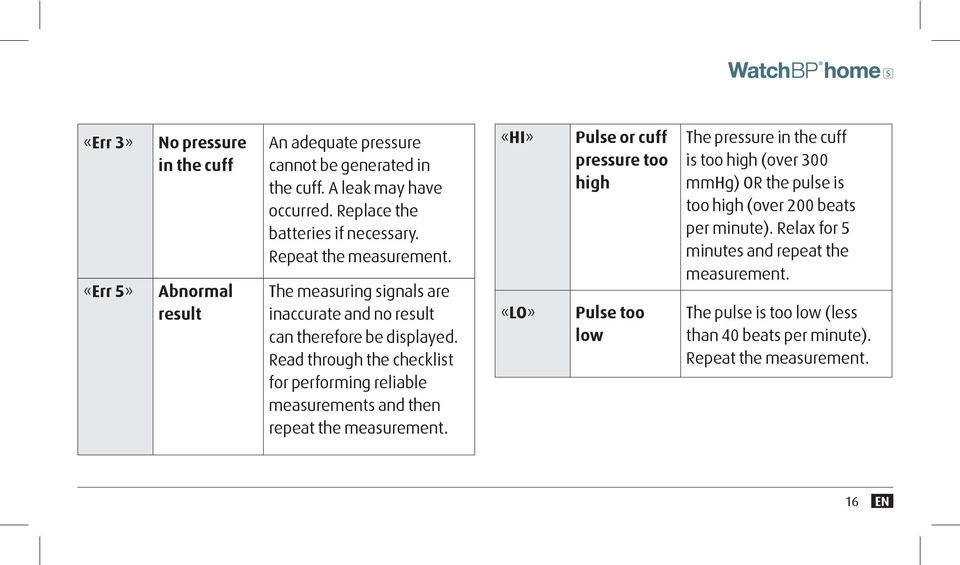 Read through the checklist for performing reliable measurements and then repeat the measurement.
