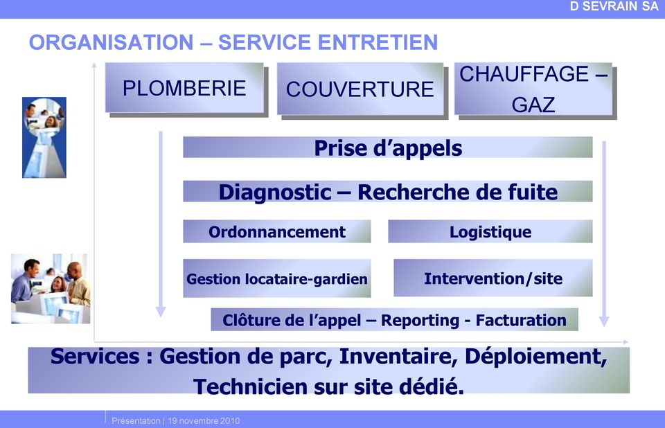 locataire-gardien Intervention/site Clôture de l appel Reporting -