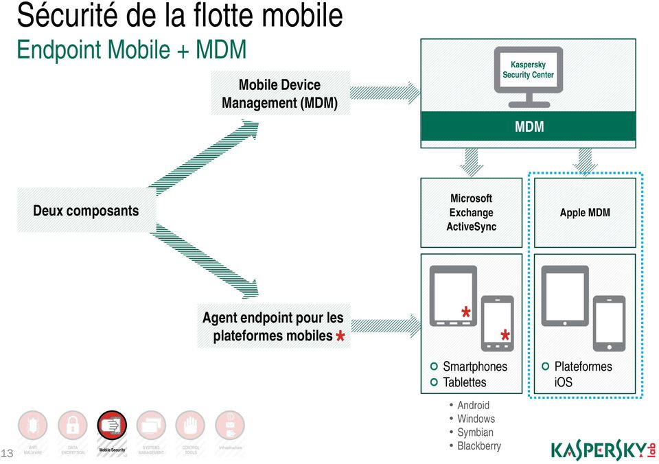 les * plateformes mobiles * * Smartphones Tablettes Plateformes ios 13 ANTI MALWARE DATA