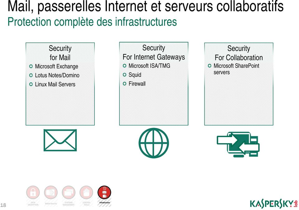 Internet Gateways Microsoft ISA/TMG Squid Firewall Security For Collaboration Microsoft