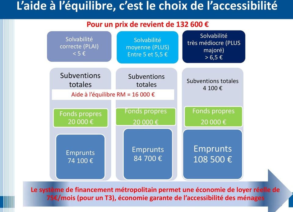 16 000 Subventions totales 4 100 Fonds propres 20 000 Fonds propres 20 000 Fonds propres 20 000 Emprunts 74 100 Emprunts 84 700 Emprunts 108 500