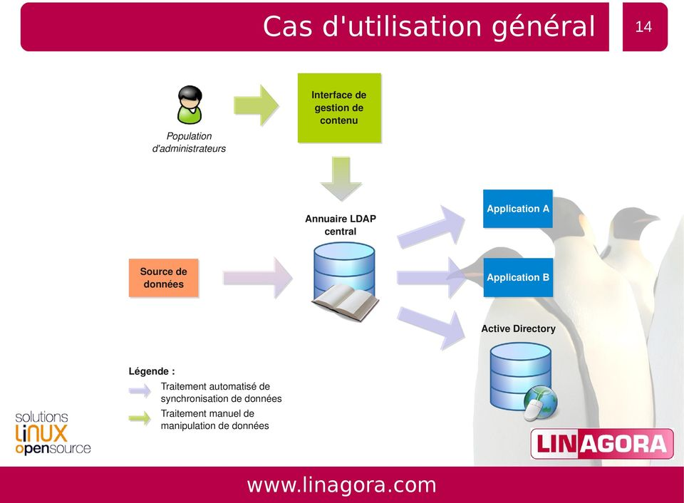 A Application B Active Directory Légende : Traitement automatisé de
