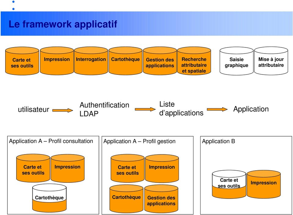 applications Application Application A Profil consultation Application A Profil gestion Application B Carte et ses