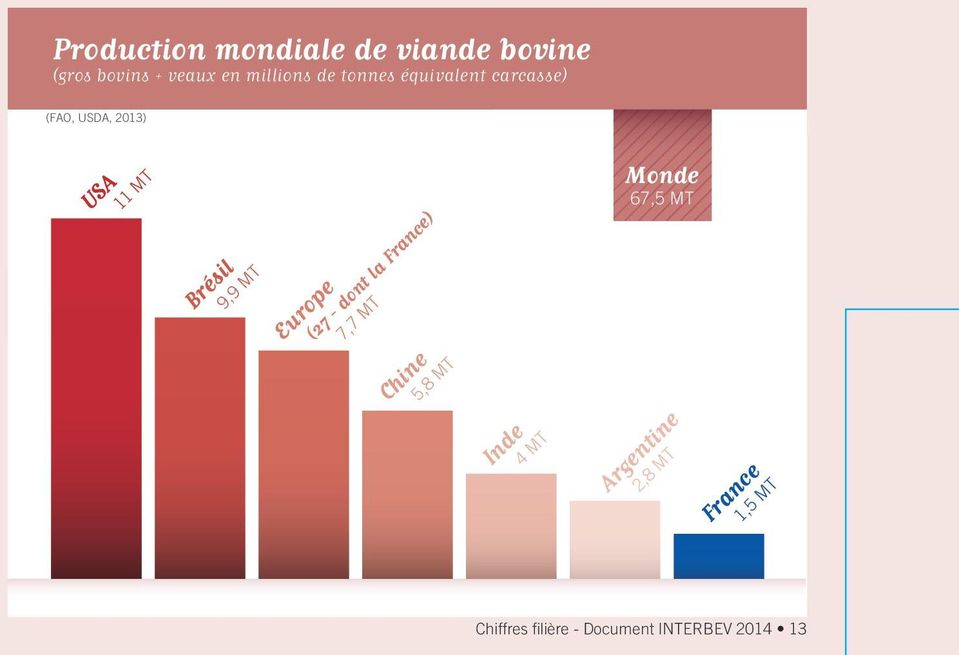 Europe (27 - dont la France) 7,7 MT Chine 5,8 MT Inde 4 MT Monde 67,5 MT