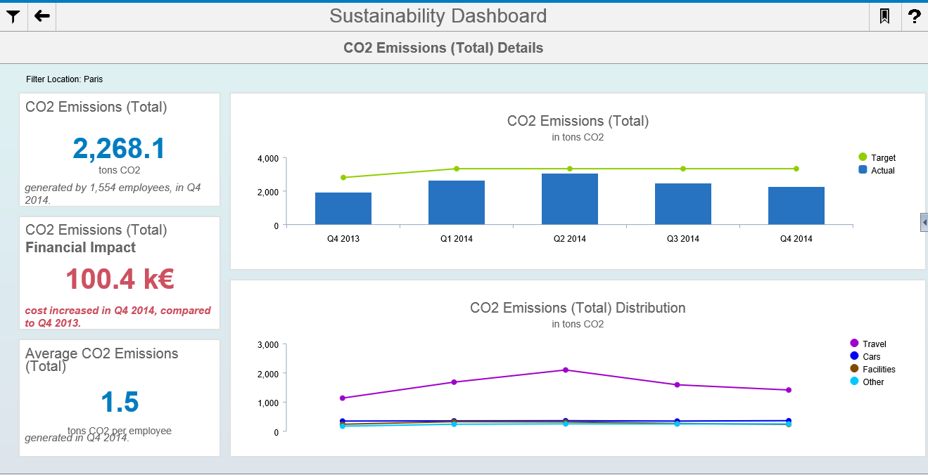 Design Studio Sustainability Dashboard 2015 SAP SE